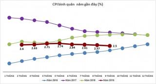 Giá dịch vụ giáo dục và khai giảng đẩy CPI tháng 9 tăng 0,32%, cao nhất 4 tháng