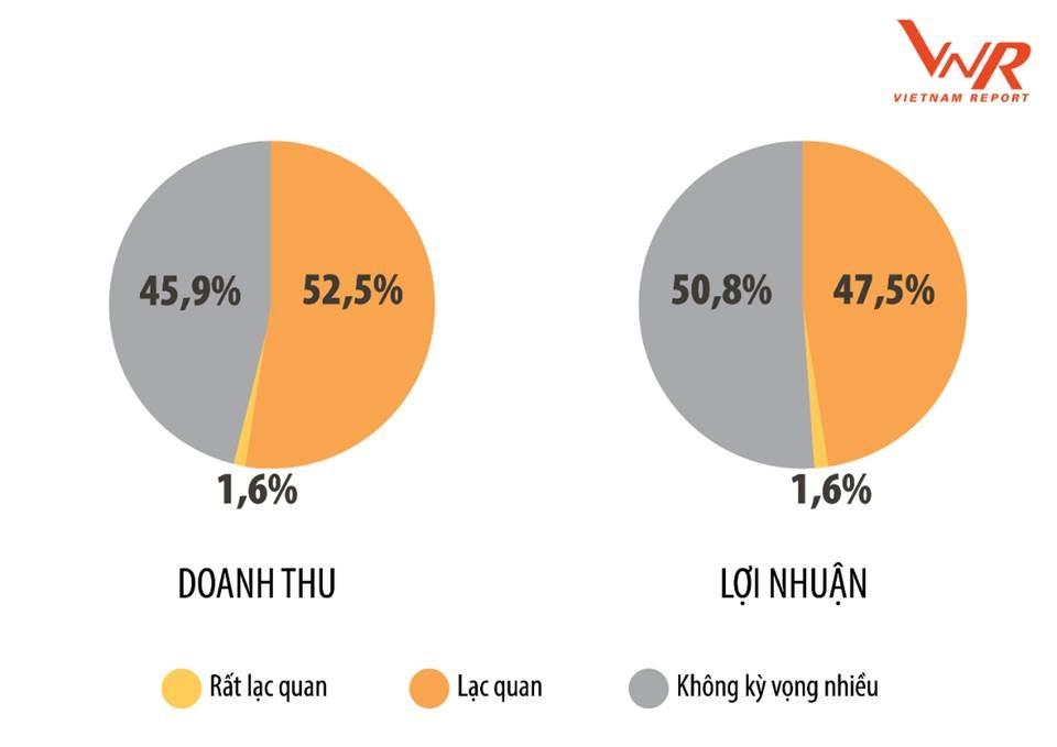 gap ghenh tang truong cac doanh nghiep loi nhuan tot nhat ung pho the nao voi covid 19
