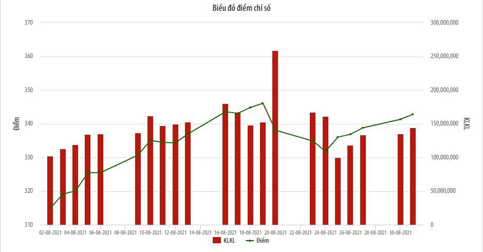 Thị trường niêm yết HNX tháng Tám: Khối lượng giao dịch tăng 30,7%