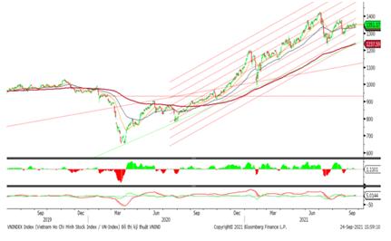 Thanh khoản suy yếu, VN-Index kết thúc phiên giảm gần 2 điểm