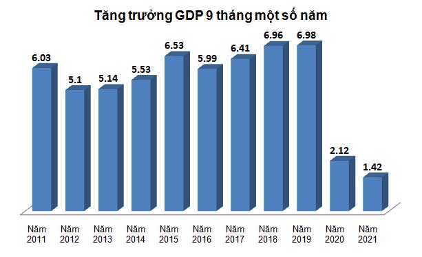 GDP quý III/2021 giảm 6,17%
