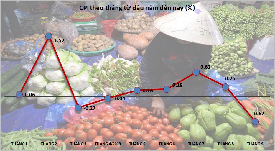 CPI giảm 0,62% trong tháng Chín