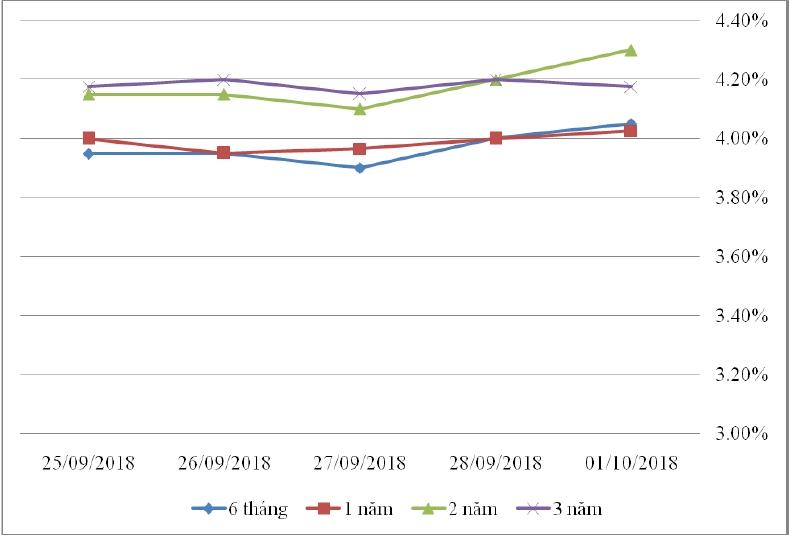 Thị trường TPCP ngày 1/10: Lãi suất thực hiện đa số kỳ hạn tăng nhẹ