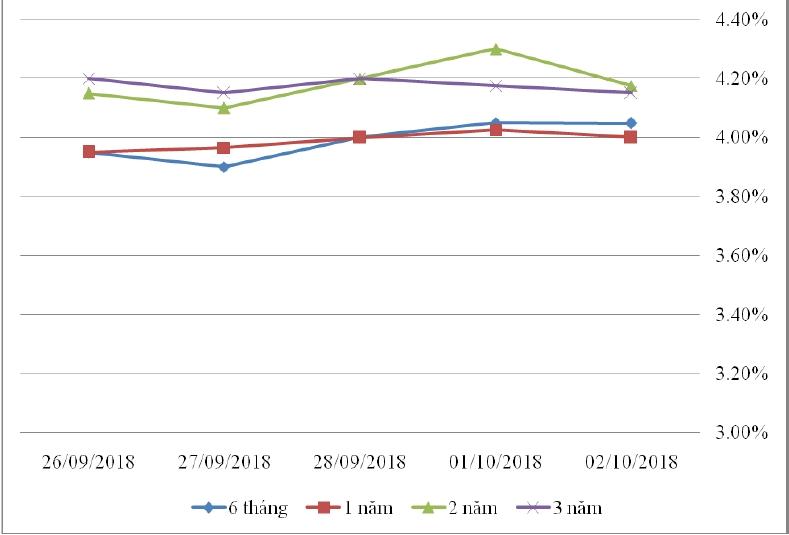 Thị trường TPCP ngày 2/10: Lãi suất thực hiện kỳ hạn ngắn tăng