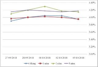 Thị trường TPCP ngày 3/10: Lãi suất thực hiện tăng giảm trái chiều