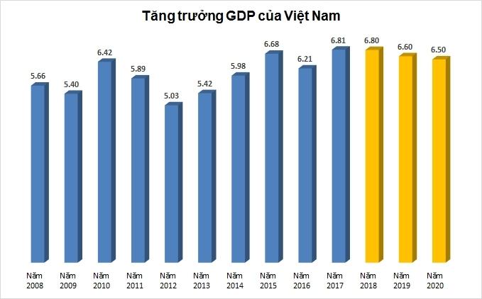 WB dự báo tăng trưởng của Việt Nam năm nay ở mức 6,8%