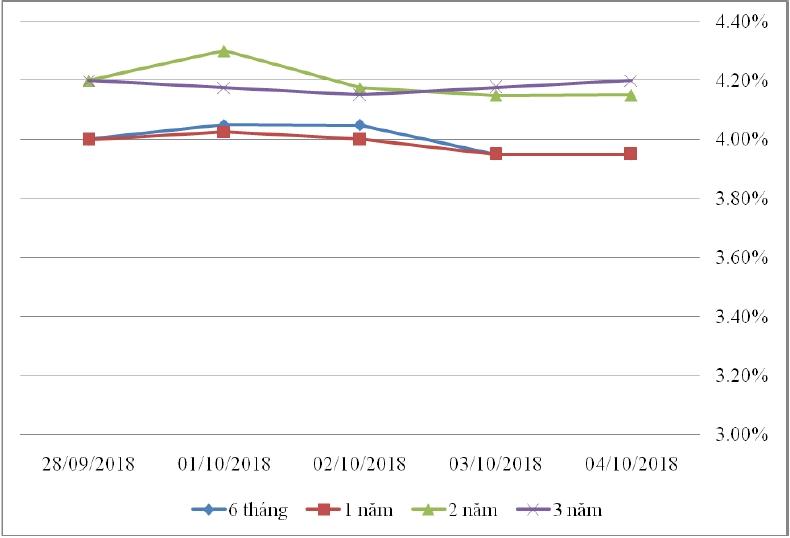 Thị trường TPCP ngày 4/10: Lãi suất thực hiện biến động nhẹ