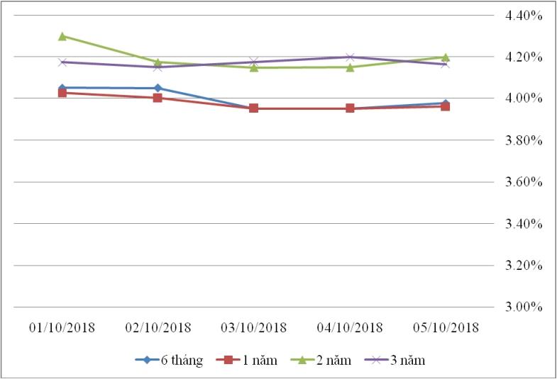 Thị trường TPCP ngày 5/10: Lãi suất thực hiện tiếp tục biến động nhẹ