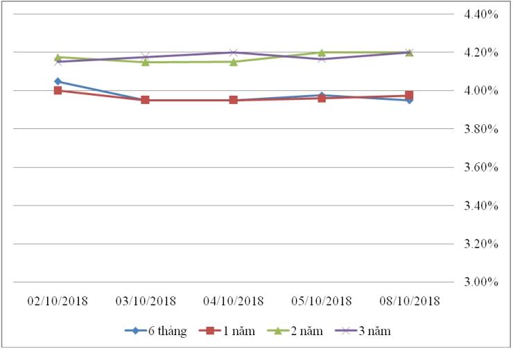 Thị trường TPCP ngày 8/10: Lãi suất thực hiện đồng loạt giảm