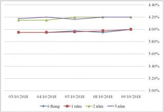 Thị trường TPCP ngày 9/10: Lãi suất thực hiện biến động nhẹ
