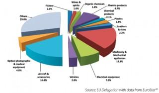 Doanh nghiệp châu Âu mong đợi EVFTA