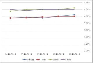 Thị trường TPCP ngày 10/10: Lãi suất thực hiện nhiều kỳ hạn giảm