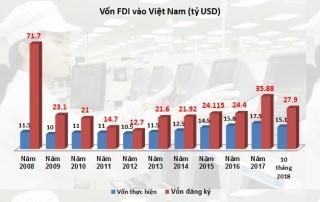 FDI 10 tháng: Giải ngân tăng, đăng ký giảm