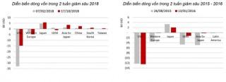 Dòng vốn toàn cầu đối mặt với rủi ro gia tăng