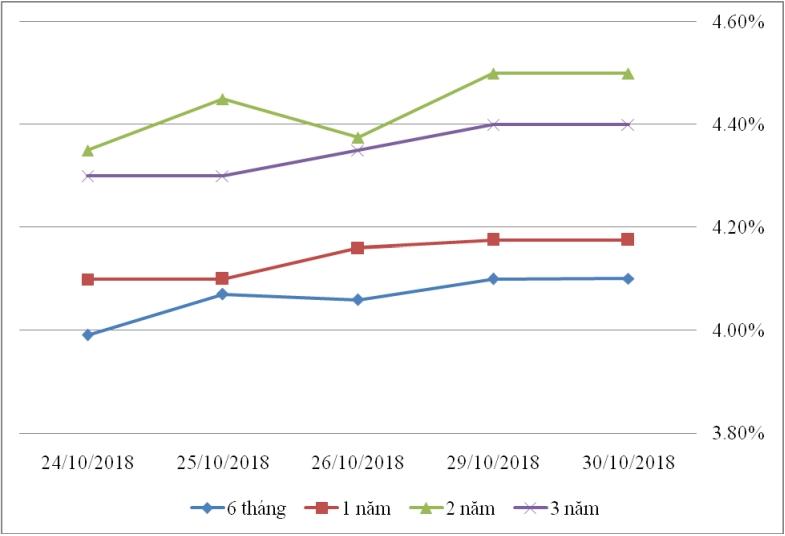 Thị trường TPCP ngày 30/10: Lãi suất thực hiện biến động nhẹ