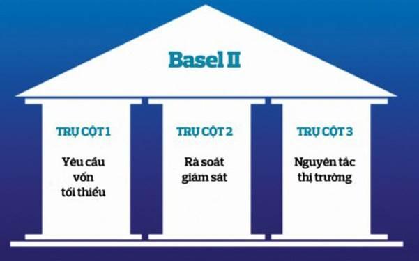 Thách thức và quyết tâm trong thực hiện các nguyên tắc của Basel II