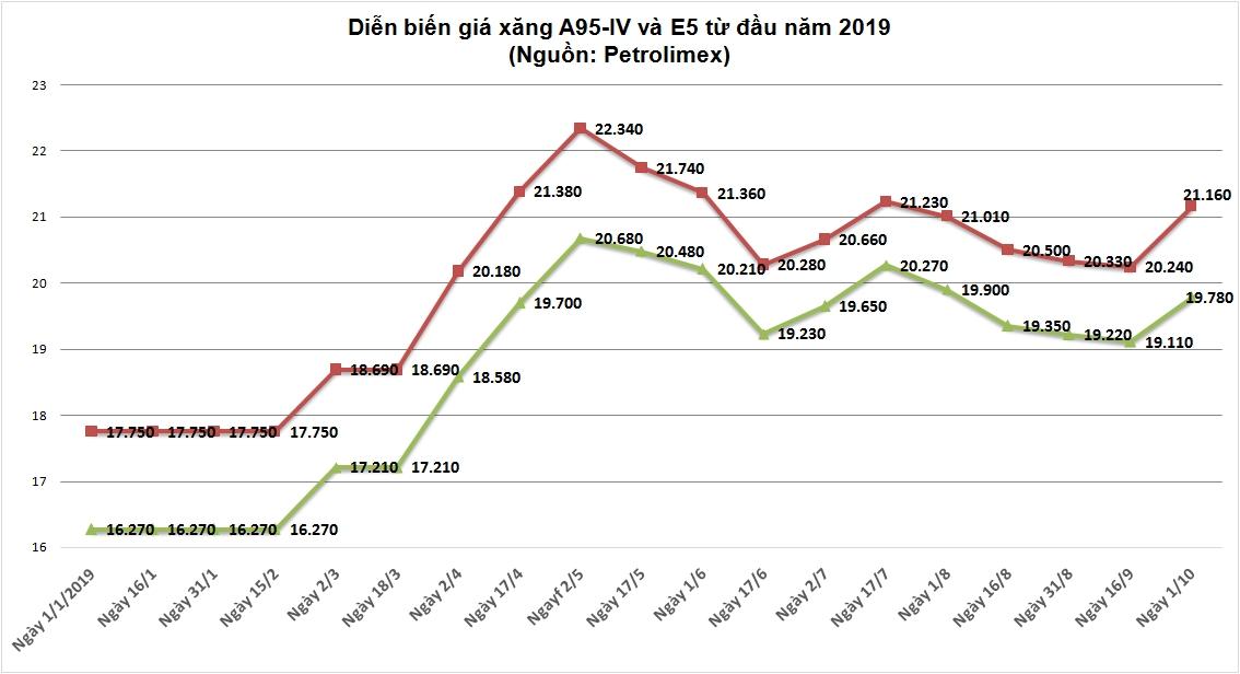 Giá xăng dầu tăng mạnh trở lại