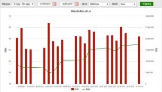 Thị trường niêm yết HNX tháng 9: Giá trị vốn hóa gần 184 nghìn tỷ đồng, tăng hơn 3,3%