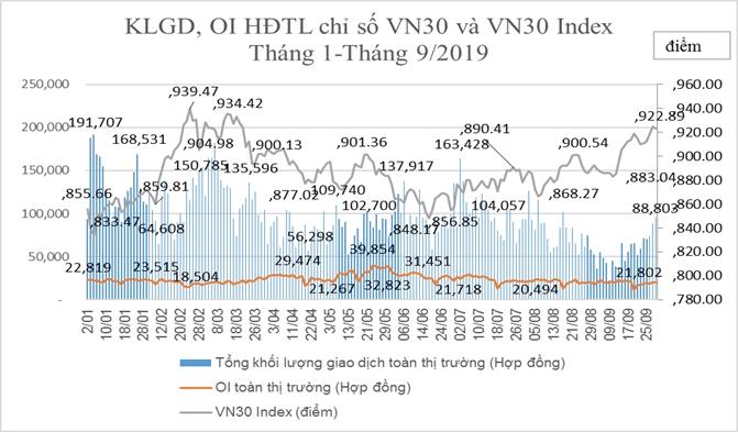 Chứng khoán phái sinh tháng 9: Khối lượng giao dịch bình quân giảm 26,7%