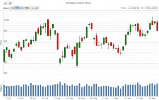 'Thị trường hoàn toàn có thể chinh phục mốc 1.000 điểm'