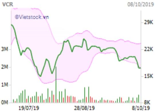 Agriseco đăng kí bán hơn 1 triệu cổ phiếu VCR