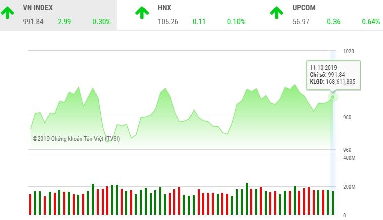 Chứng khoán tuần qua: Thị trường tích lũy tạo nền
