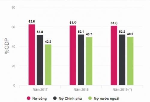 Nợ công Việt Nam đang chuyển biến theo hướng tích cực