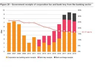 Các ngân hàng Anh kêu gọi chính phủ giảm bớt gánh nặng thuế khi Brexit cận kề