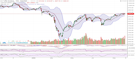 Lực cầu bắt đáy kéo thị trường chứng khoán hồi phục và thu hẹp mức giảm