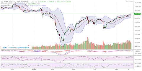 VN-Index áp sát mốc 930 điểm nhờ đà tăng của các cổ phiếu trụ cột
