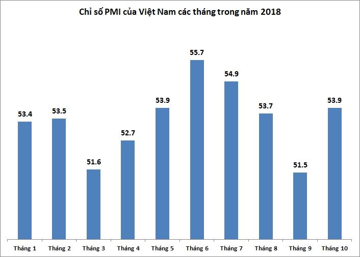 PMI cải thiện mạnh trong tháng 10, lên 53,9 điểm