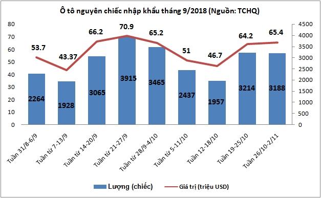 Tuần 26/10-2/11: Nhập khẩu ô tô giảm lượng, tăng giá trị