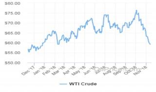 Giá dầu tiếp tục trượt dài