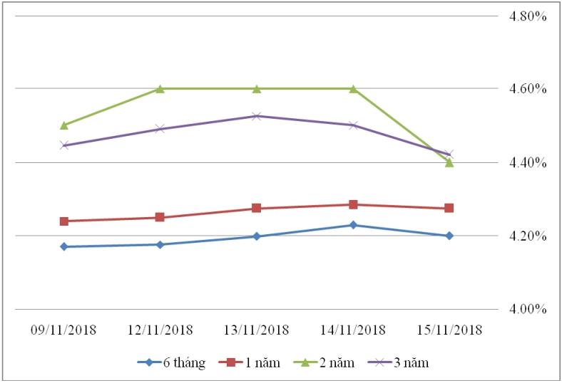 Thị trường TPCP ngày 15/11: Lãi suất thực hiện biến động nhẹ