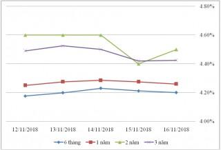 Thị trường TPCP ngày 16.11: Lãi suất kỳ hạn 3-5 năm tăng cao nhất