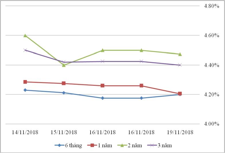 Thị trường TPCP ngày 19/11: Lãi suất thực hiện giảm đồng loạt