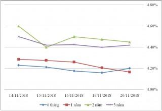 Thị trường TPCP ngày 20/11: Lãi suất thực hiện đa số kỳ hạn tăng nhẹ