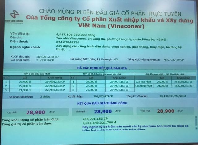 Thoái vốn tại Vinaconex: Vì sao SCIC thành công 'ngoài mong đợi'