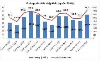 Tuần từ 16-22/11: Nhập khẩu ô tô đảo chiều tăng mạnh mẽ.