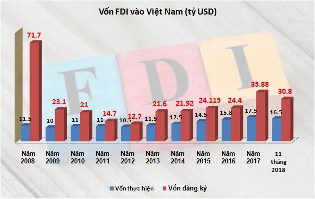 Vốn FDI 11 tháng: Đăng ký giảm, giải ngân tăng