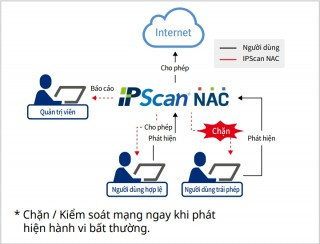 Giải pháp quản trị hệ thống mạng cho doanh nghiệp