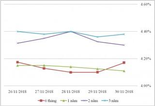 Thị trường TPCP ngày 30/11: Lãi suất thực hiện tiếp tục dao động nhẹ