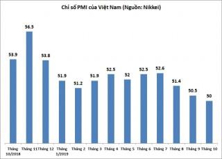 PMI tháng 10 xuống mức thấp nhất 47 tháng, chỉ đạt 50 điểm