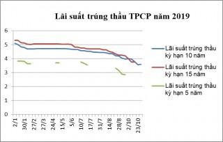 Thị trường TPCP tháng 10: Huy động hơn 20 nghìn tỷ đồng qua đấu thầu