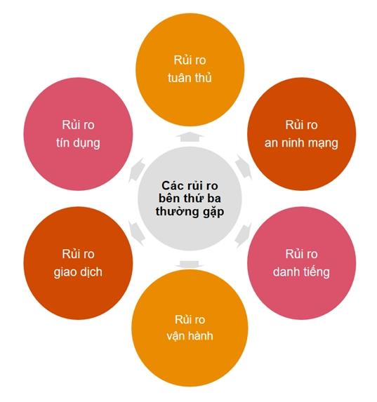 Ngân hàng cần tăng cường quản trị rủi ro bên thứ ba