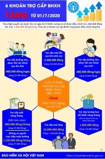 [Infographic] 6 khoản trợ cấp bảo hiểm xã hội tăng từ ngày 1/7/2020