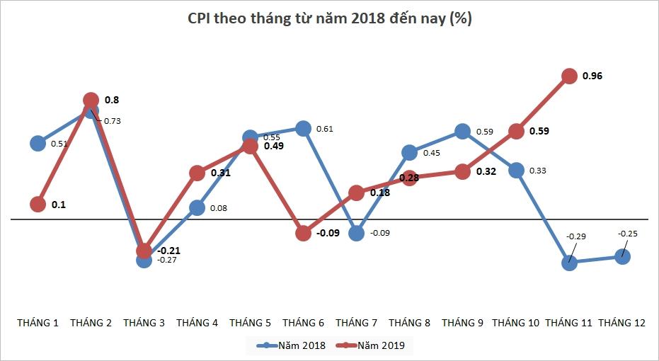 CPI tháng 11 tăng đột biến 0,96%
