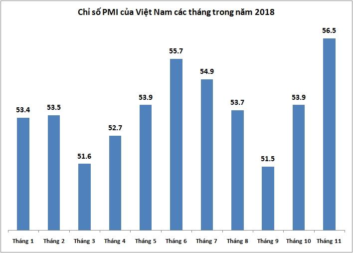 PMI tháng 11 tiếp tục tăng cao, đạt 56,5 điểm