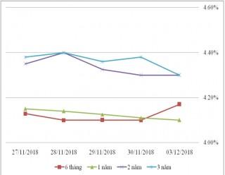 Thị trường TPCP ngày 3/12: Lãi suất thực hiện tiếp xu hướng biến động nhẹ