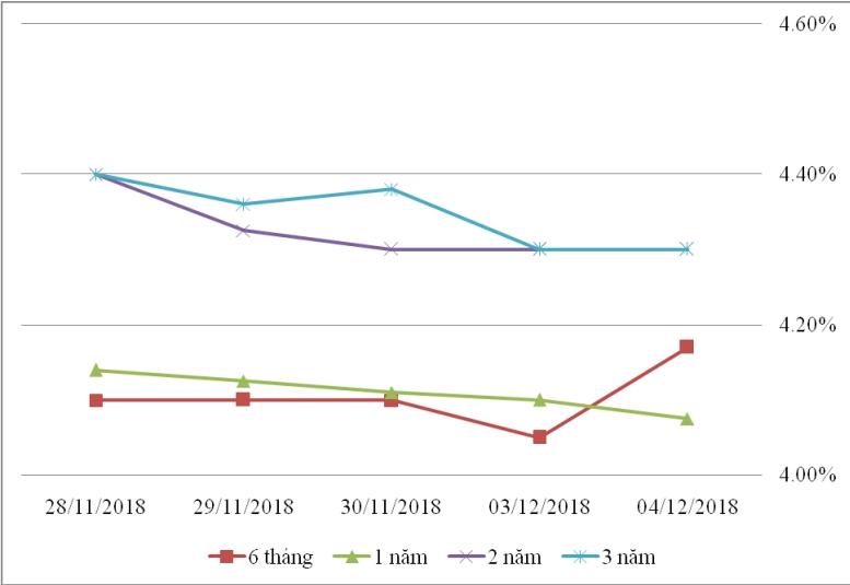 Thị trường TPCP ngày 4/12: Lãi suất thực hiện đa số kỳ hạn giảm